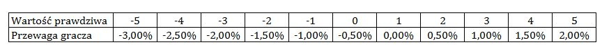 Prawdopodobienstwo-w liczeniu kart blackjack